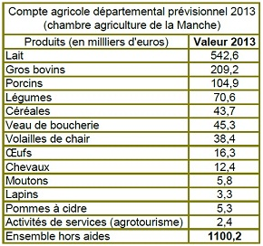 2 l 39 agriculture b le secteur primaire 4 l for Chambre agriculture manche
