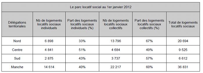 Tableau de r partition du pls au 1er janvier 2012 par type for Type d habitation en france